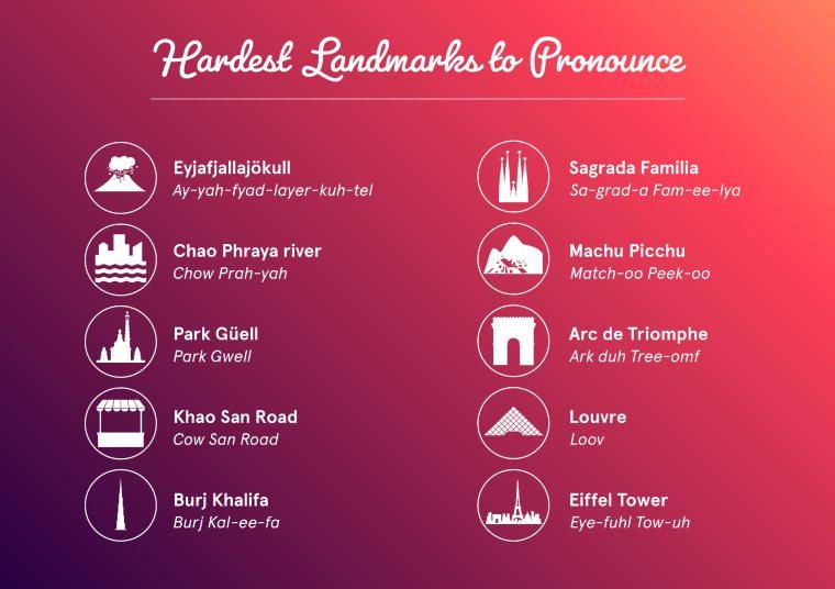 hardest landmarks to pronounce